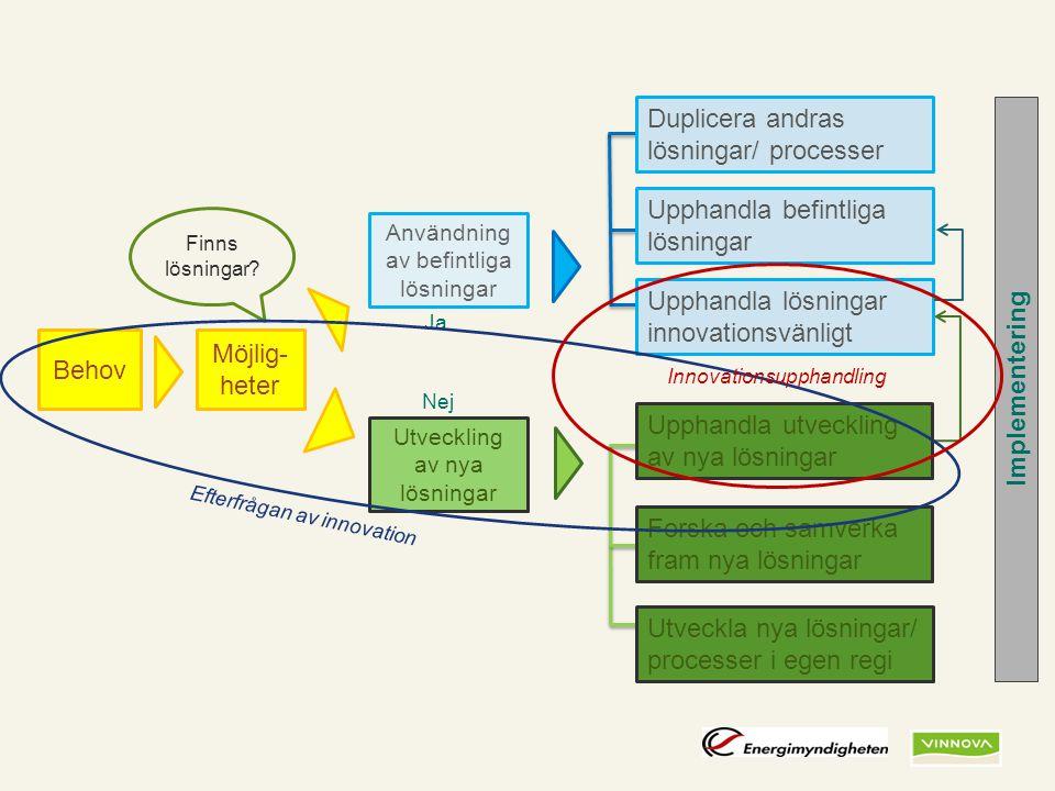 Duplicera andras lösningar/ processer