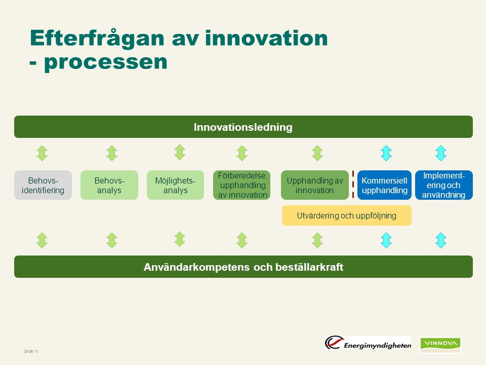 Efterfrågan av innovation - processen