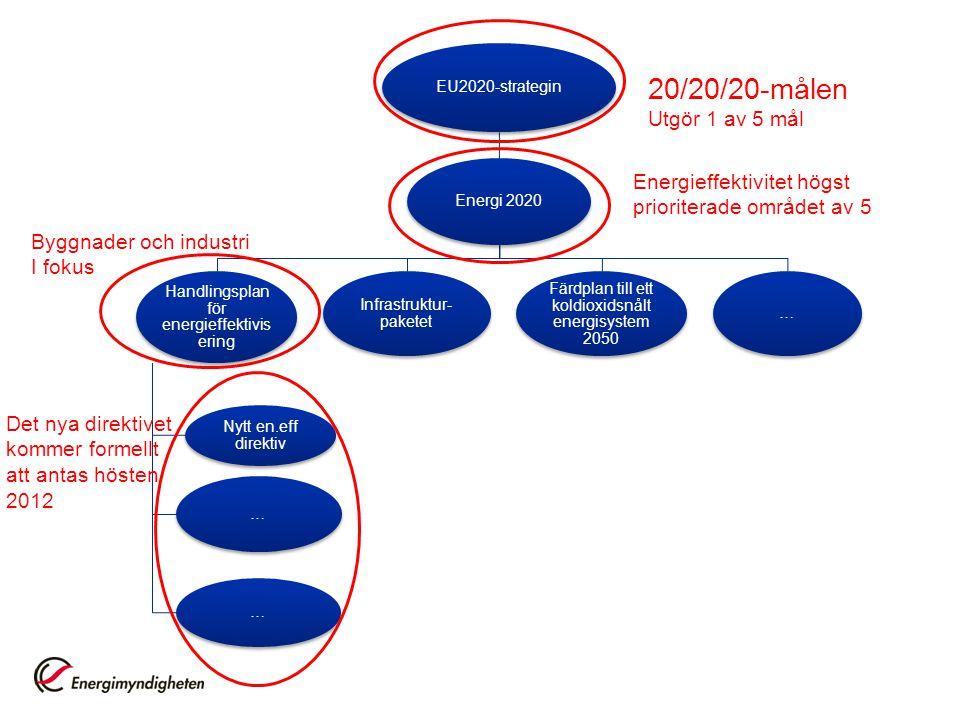 20/20/20-målen Utgör 1 av 5 mål Energieffektivitet högst