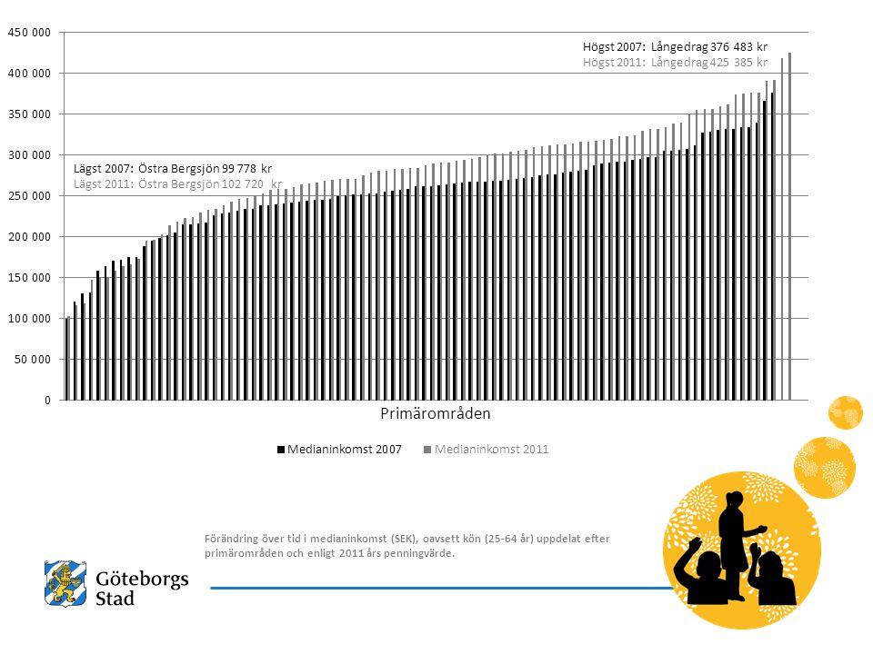 2017-04-07 Högst 2007: Långedrag 376 483 kr. Högst 2011: Långedrag 425 385 kr. Lägst 2007: Östra Bergsjön 99 778 kr.