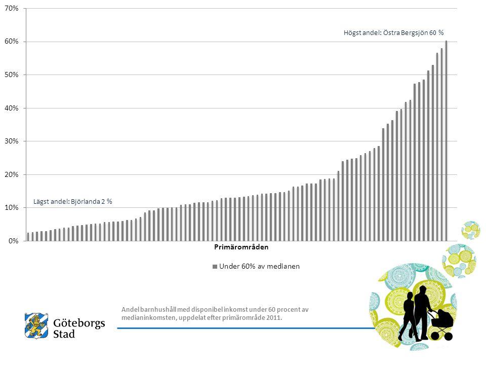 Allt fler föräldrar och barn i Sverige lever i hushåll med låg ekonomisk standard, vilket i detta fall betyder att de har en disponibel inkomst per person som är lägre än 60 procent av medianvärdet för alla hushåll (en definition som används av EU).