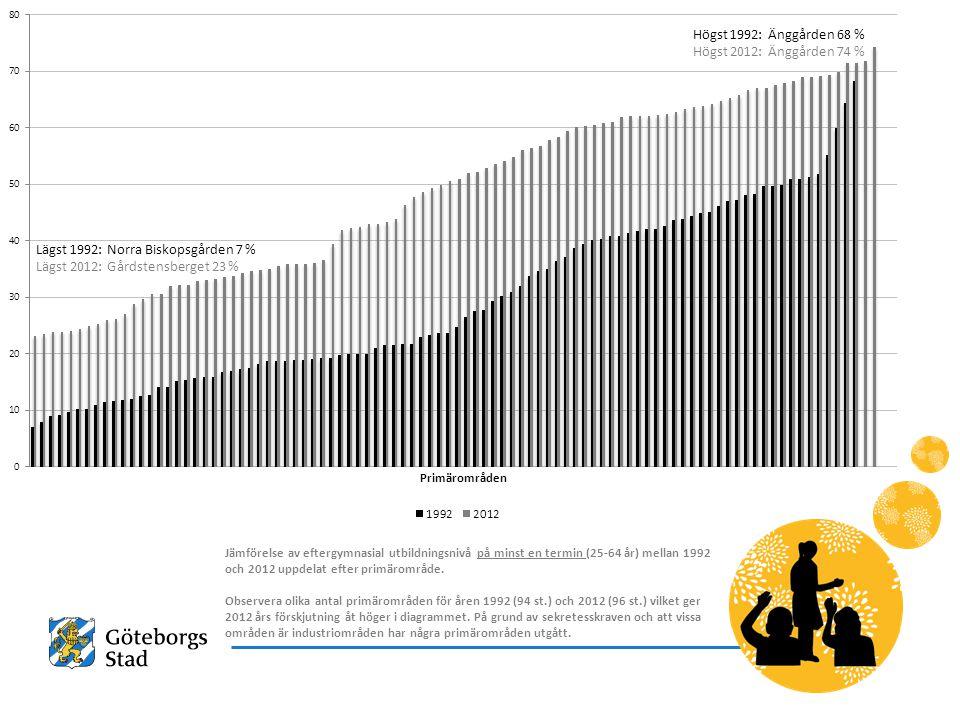 Högst 1992: Änggården 68 % Högst 2012: Änggården 74 % Lägst 1992: Norra Biskopsgården 7 % Lägst 2012: Gårdstensberget 23 %