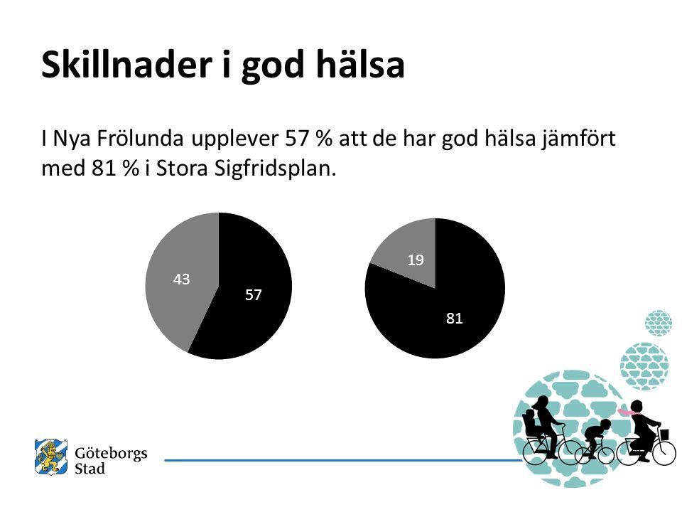 Skillnader i god hälsa I Nya Frölunda upplever 57 % att de har god hälsa jämfört med 81 % i Stora Sigfridsplan.