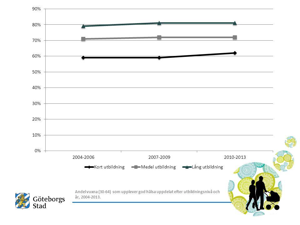 Här ser vi tydligt att skillnaderna i hälsa påverkas av socioekonomi.