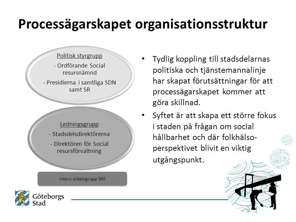 Processägarskapet organisationsstruktur