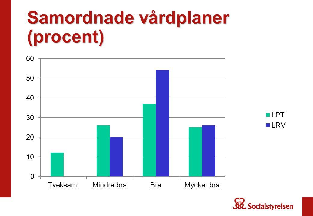 Samordnade vårdplaner (procent)