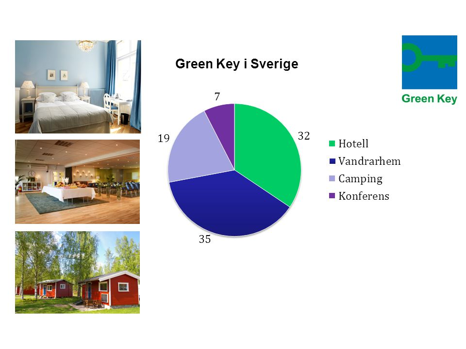Green Key i Sverige 30 Hotels 42 Hostels 6 Mountain lodges