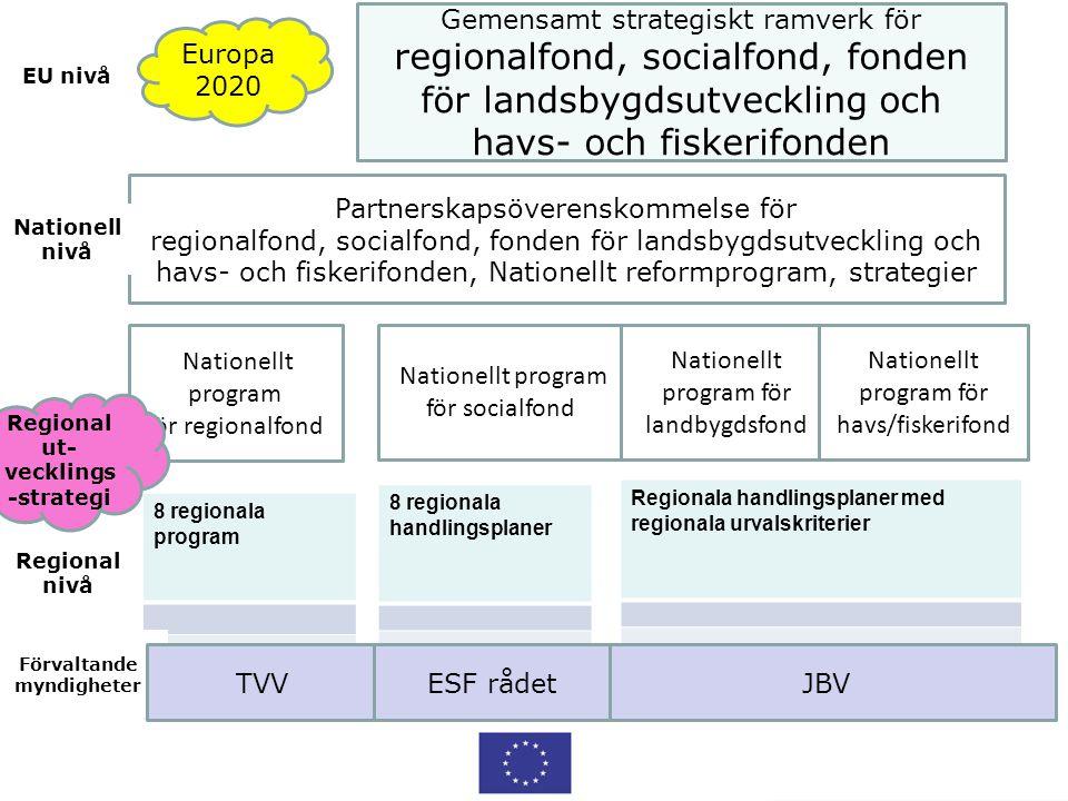 Regional ut-vecklings-strategi Förvaltande myndigheter