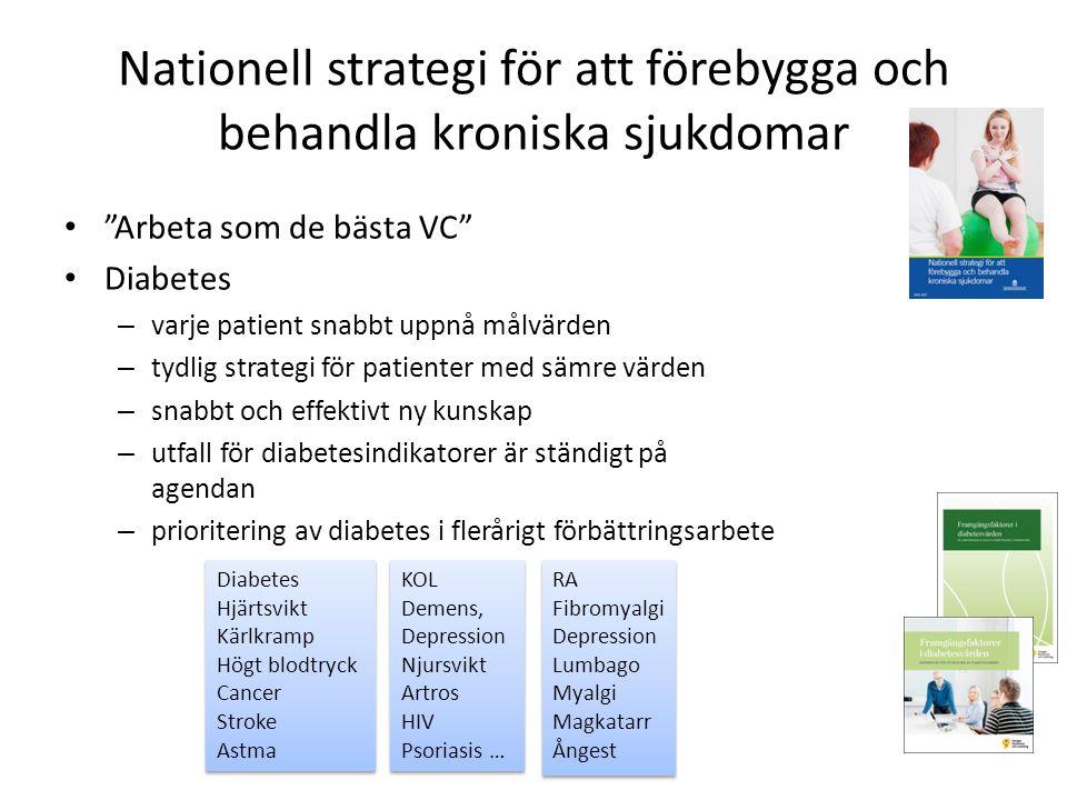 Nationell strategi för att förebygga och behandla kroniska sjukdomar