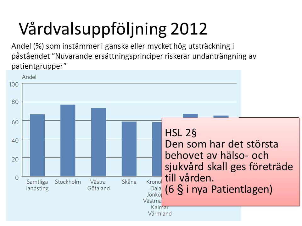 Vårdvalsuppföljning 2012