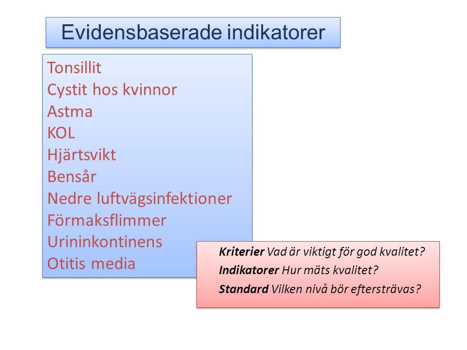 Evidensbaserade indikatorer