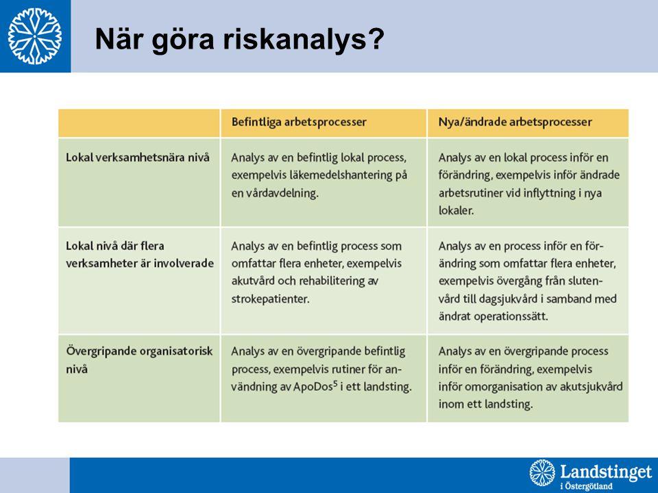 När göra riskanalys