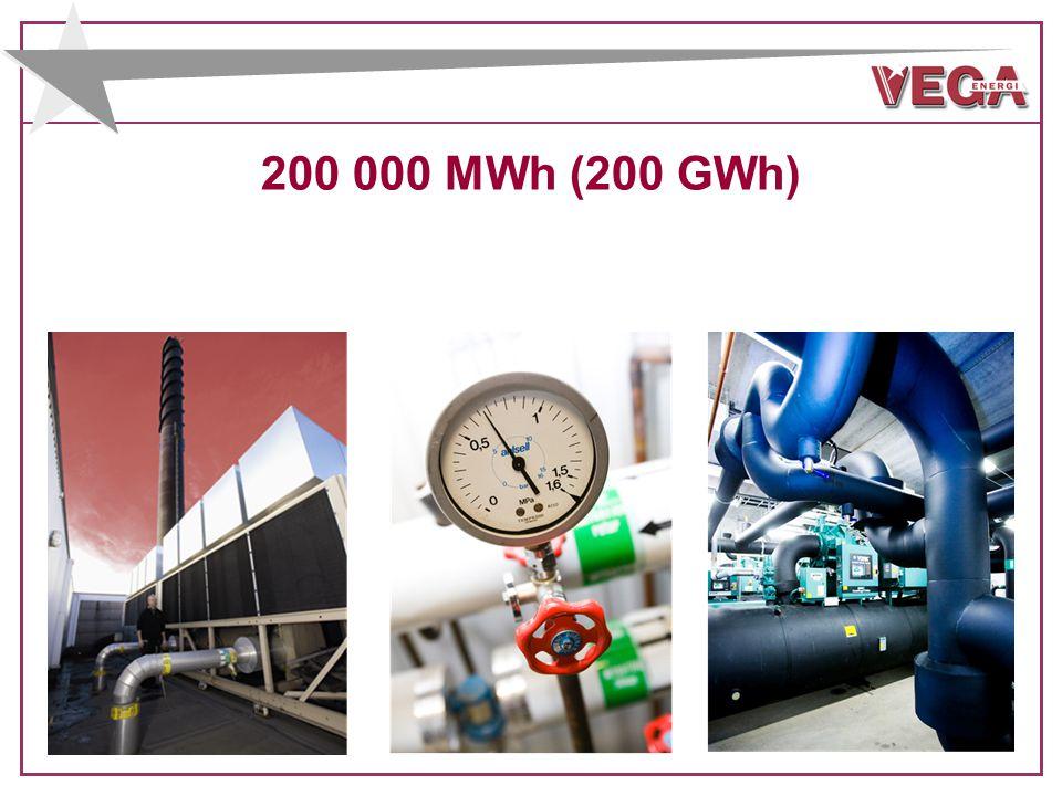 200 000 MWh (200 GWh)