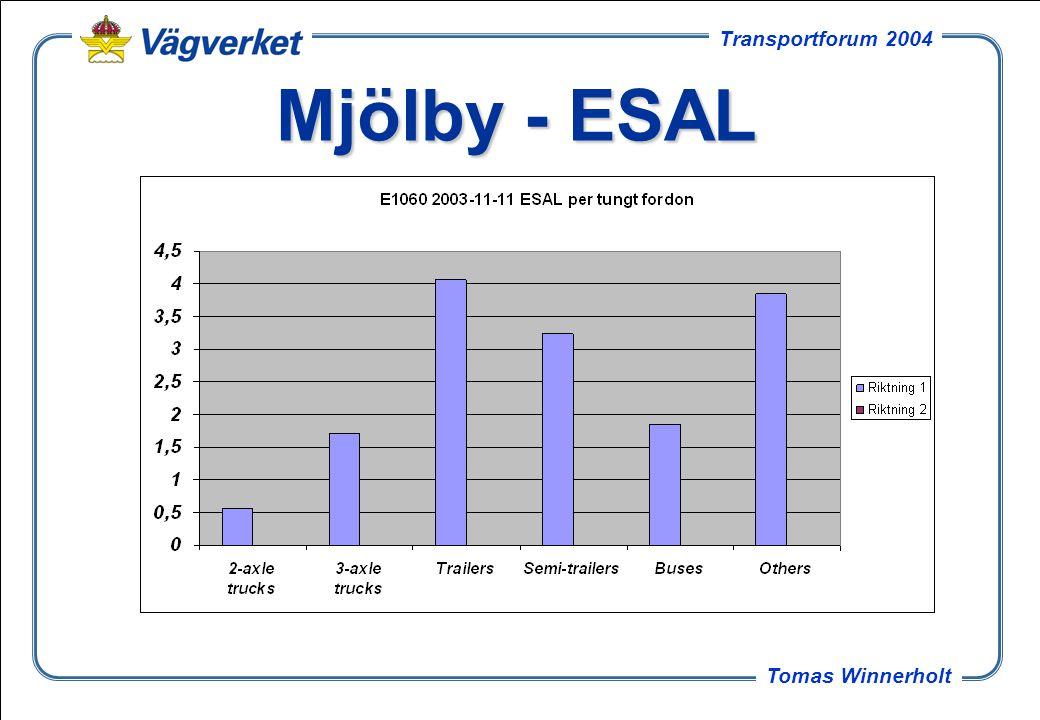 Mjölby - ESAL Vägda medelvärdet 3,40 för denna dags mätning av B