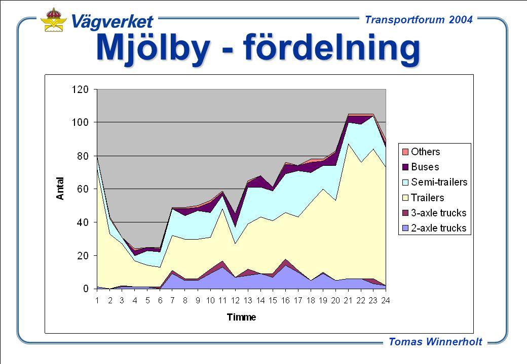 Mjölby - fördelning Trafikens fördelning över dygnet