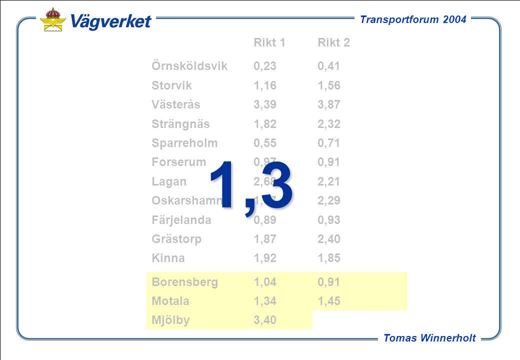 1,3 Rikt 1 Rikt 2 Örnsköldsvik 0,23 0,41 Storvik 1,16 1,56 Västerås