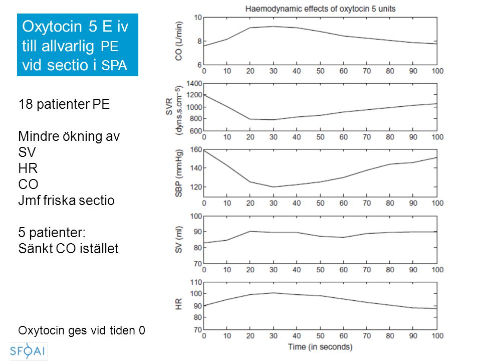 Oxytocin 5 E iv till allvarlig PE vid sectio i SPA 18 patienter PE
