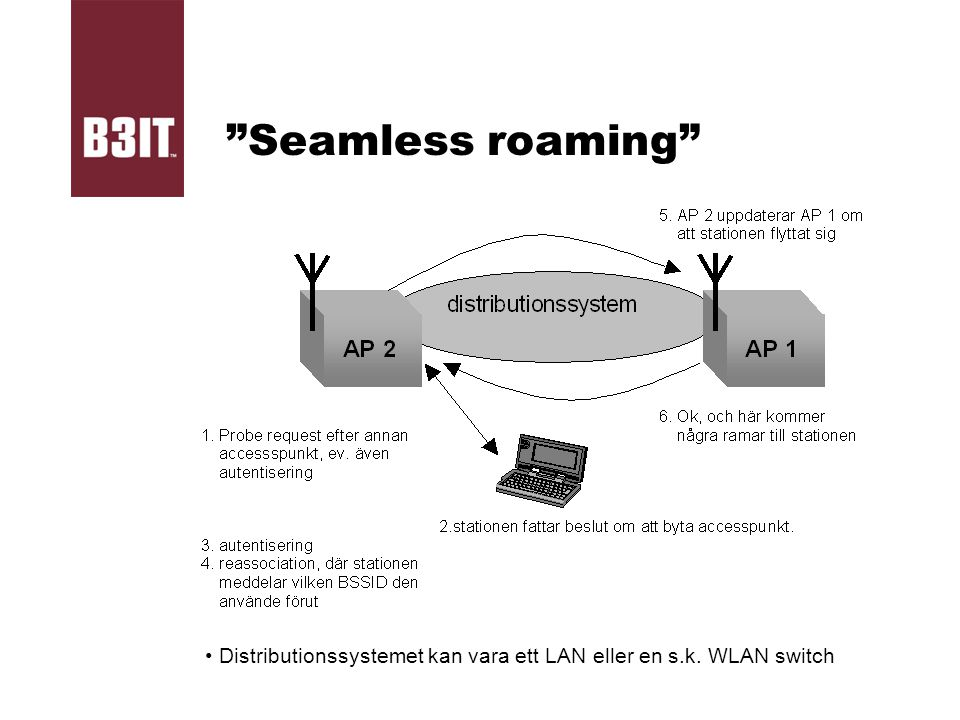 Seamless roaming Distributionssystemet kan vara ett LAN eller en s.k. WLAN switch
