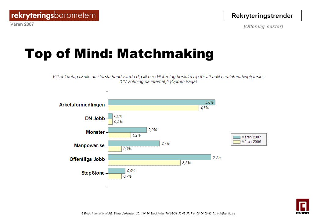 Top of Mind: Matchmaking