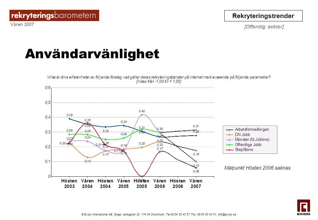 Användarvänlighet Mätpunkt Hösten 2006 saknas