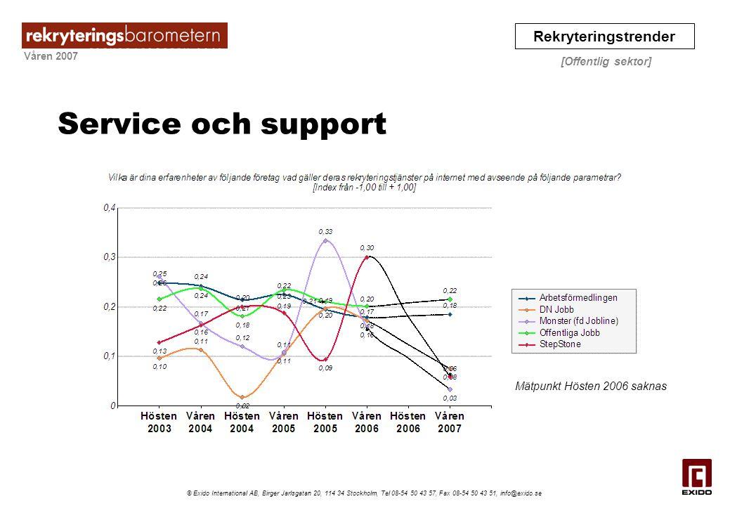Service och support Mätpunkt Hösten 2006 saknas