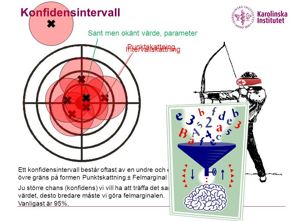 Konfidensintervall Sant men okänt värde, parameter Punktskattning