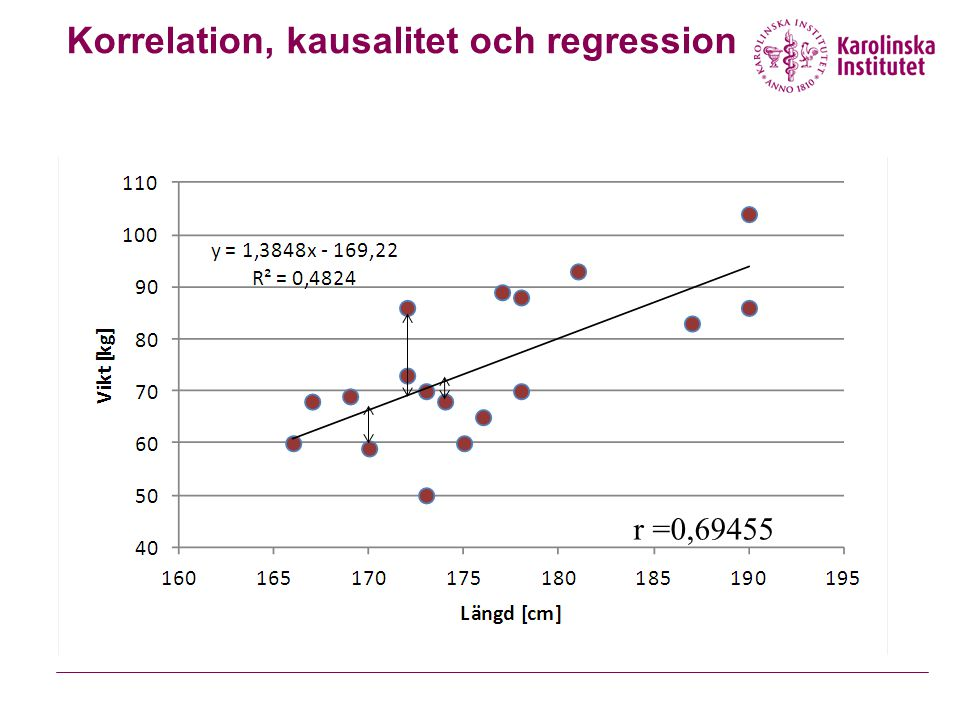 Korrelation, kausalitet och regression
