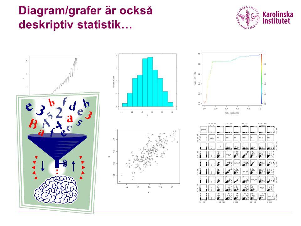 Diagram/grafer är också deskriptiv statistik…