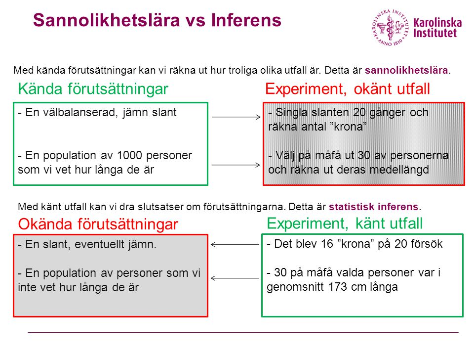 Sannolikhetslära vs Inferens