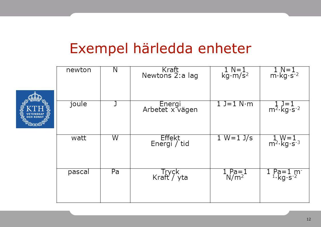 Exempel härledda enheter