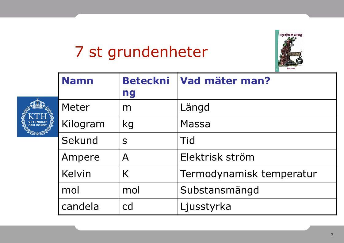 7 st grundenheter Namn Beteckning Vad mäter man Meter m Längd