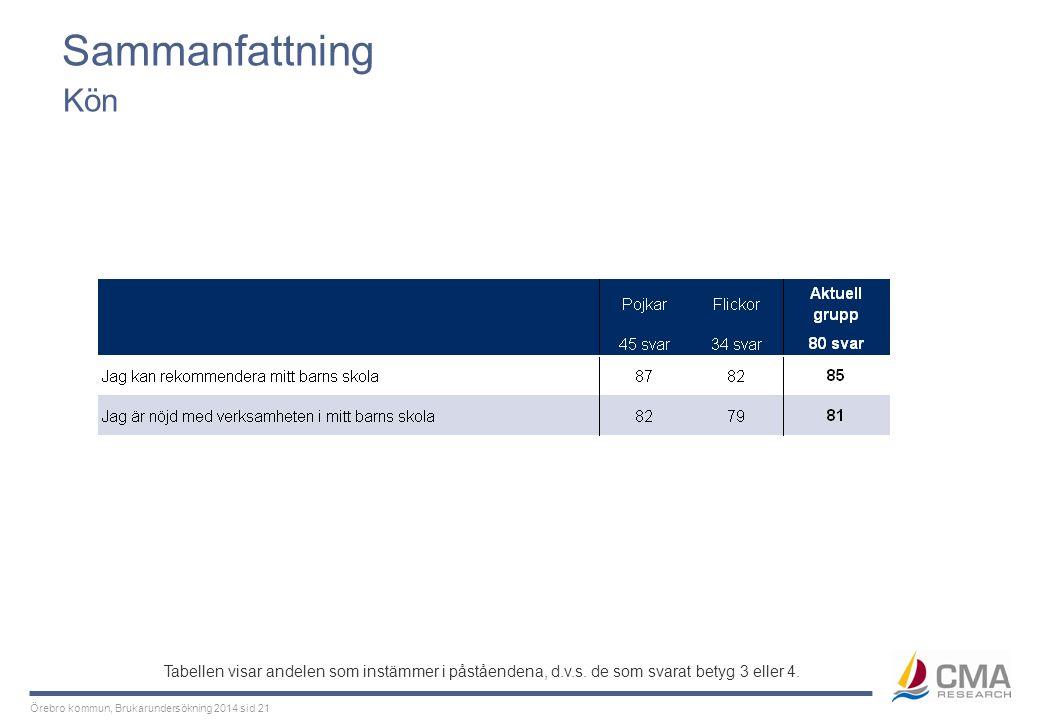 Normer och värden Kön. Tabellen visar andelen som instämmer i påståendena, d.v.s.