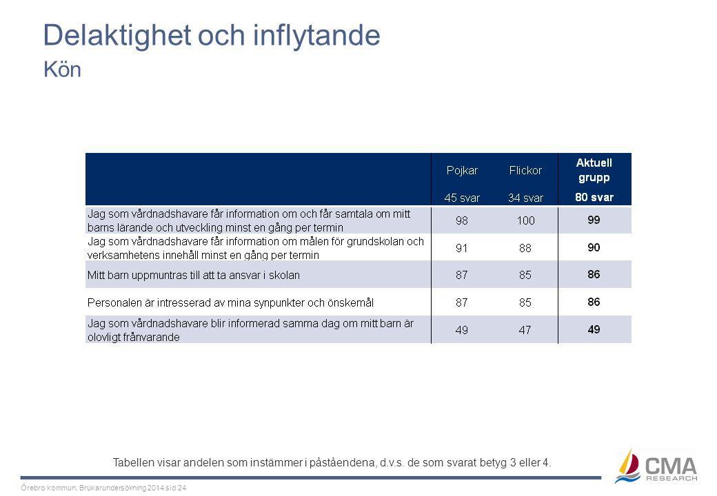 Miljö Kön Tabellen visar andelen som instämmer i påståendena, d.v.s. de som svarat betyg 3 eller 4.