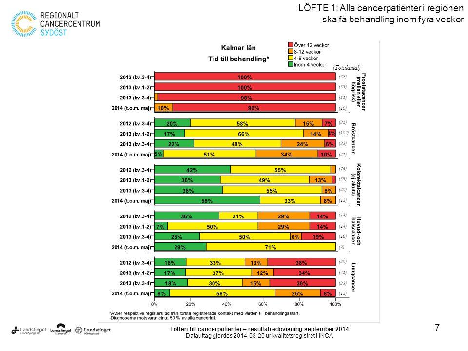Löften till cancerpatienter – resultatredovisning september 2014