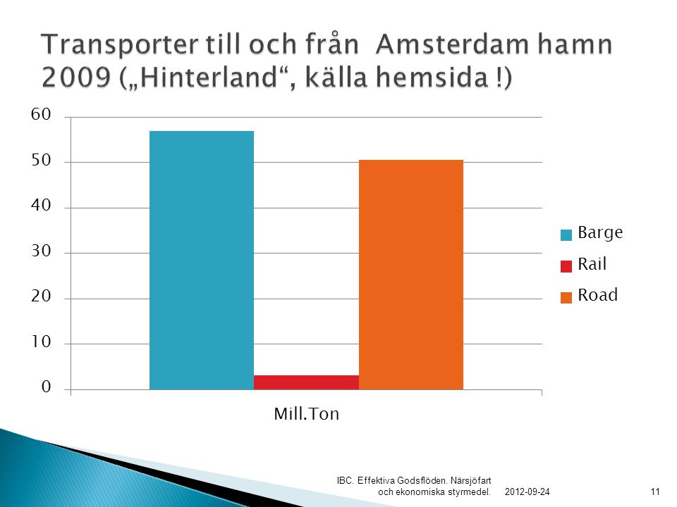 """Transporter till och från Amsterdam hamn 2009 (""""Hinterland , källa hemsida !)"""
