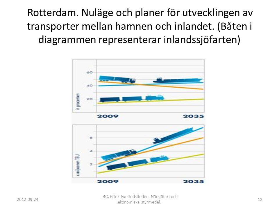 IBC. Effektiva Godsflöden. Närsjöfart och ekonomiska styrmedel.