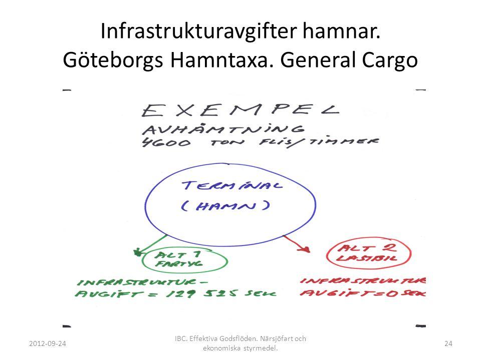 Infrastrukturavgifter hamnar. Göteborgs Hamntaxa. General Cargo