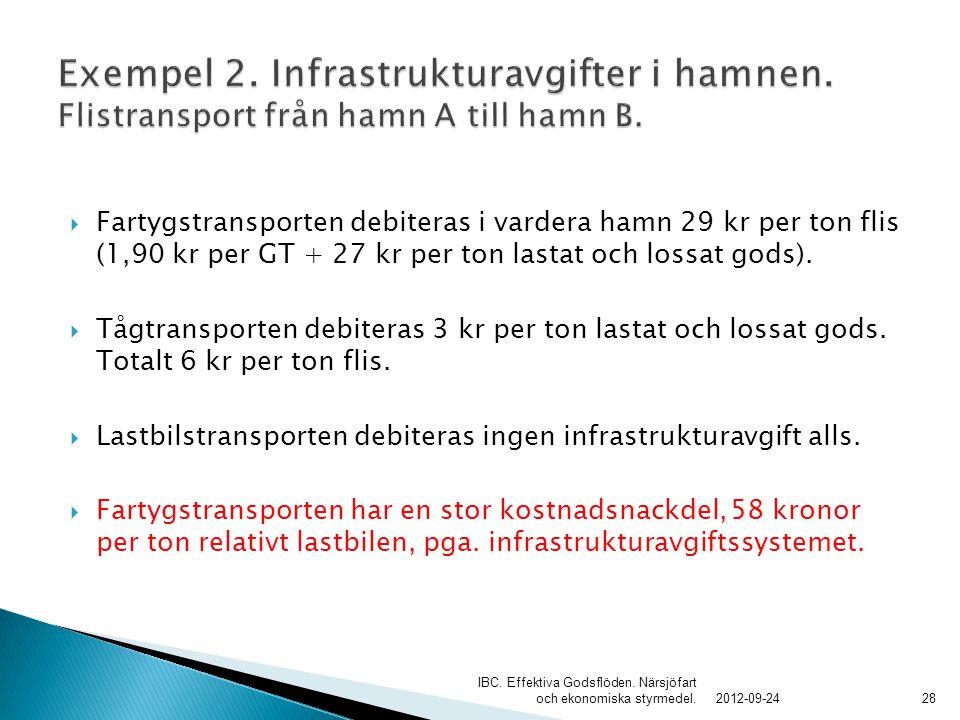 Exempel 2. Infrastrukturavgifter i hamnen