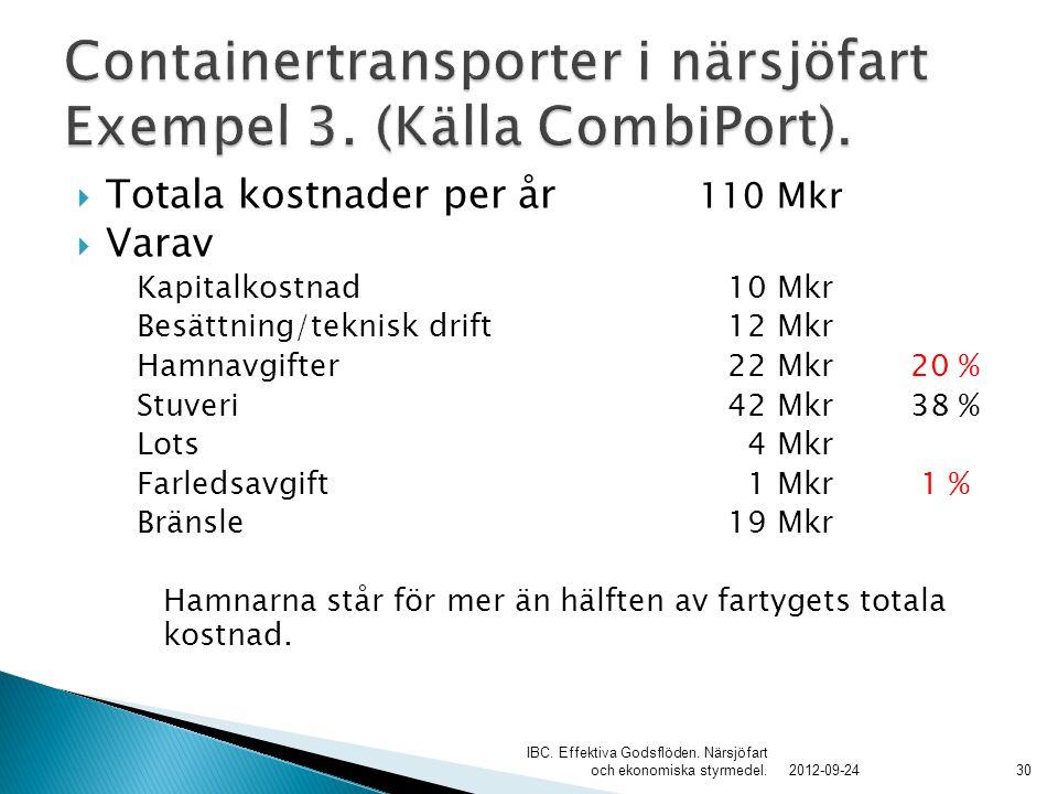 Containertransporter i närsjöfart Exempel 3. (Källa CombiPort).