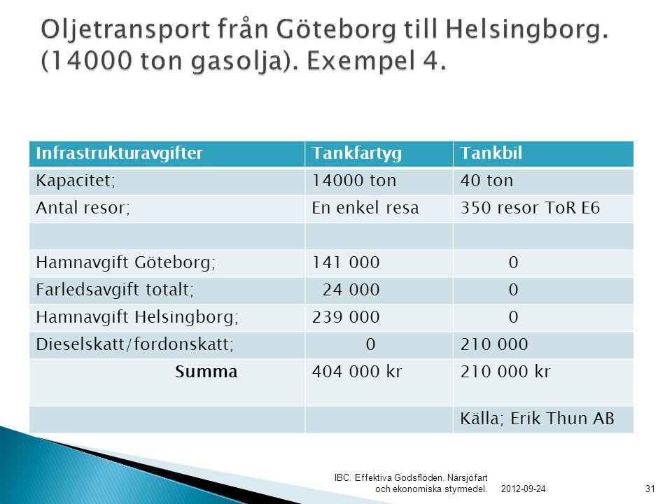 Oljetransport från Göteborg till Helsingborg. (14000 ton gasolja)