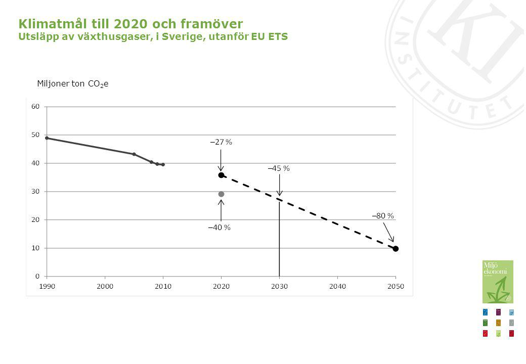 Klimatmål till 2020 och framöver Utsläpp av växthusgaser, i Sverige, utanför EU ETS