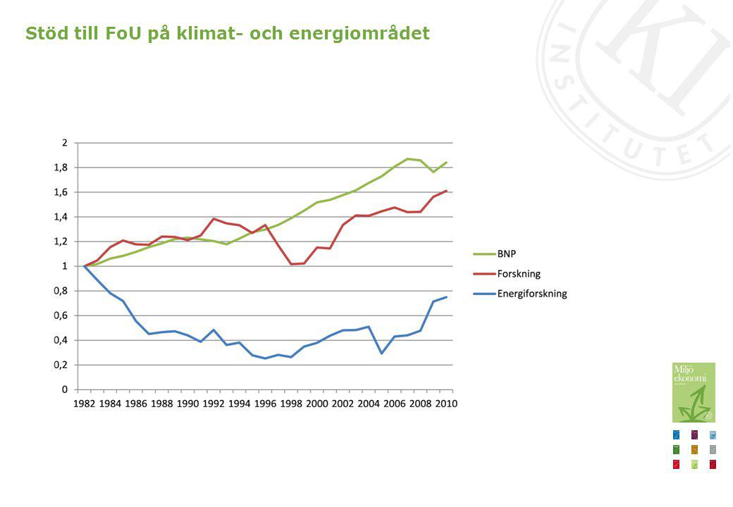 Stöd till FoU på klimat- och energiområdet