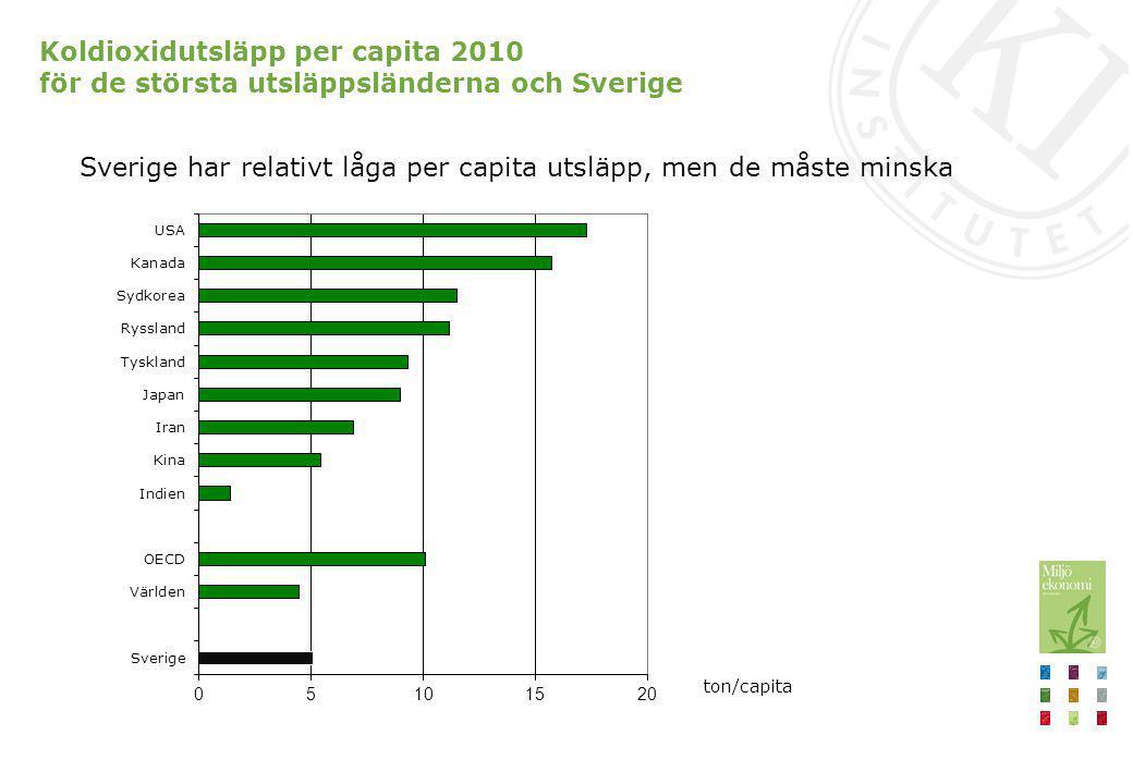 Sverige har relativt låga per capita utsläpp, men de måste minska