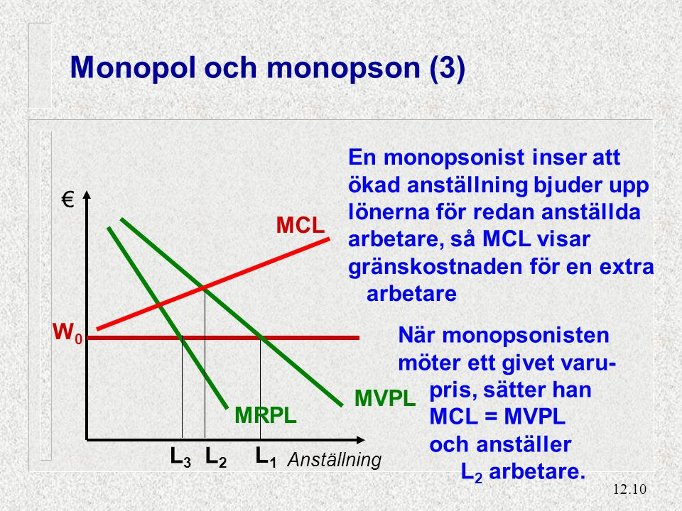 Monopol och monopson (4)