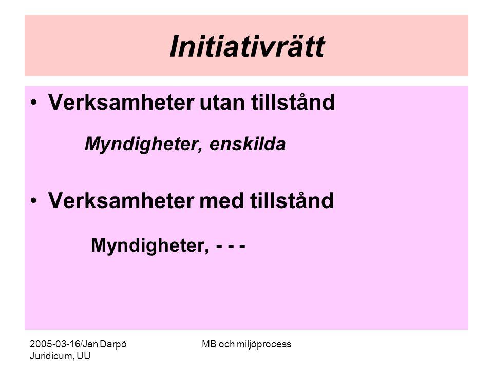 Initiativrätt Verksamheter utan tillstånd Verksamheter med tillstånd