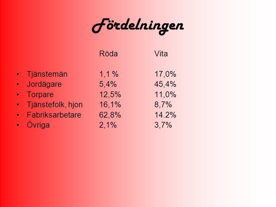 Fördelningen Röda Vita Tjänstemän 1,1 % 17,0% Jordägare 5,4% 45,4%