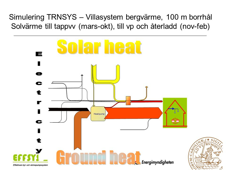 Solar heat Electricity Ground heat