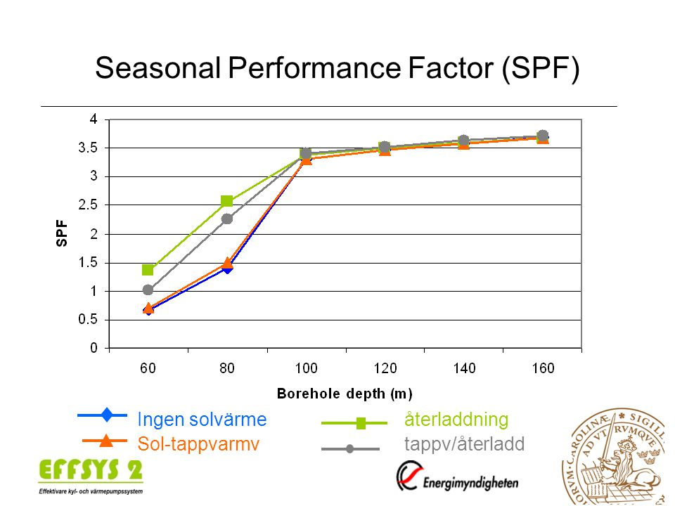 Seasonal Performance Factor (SPF)