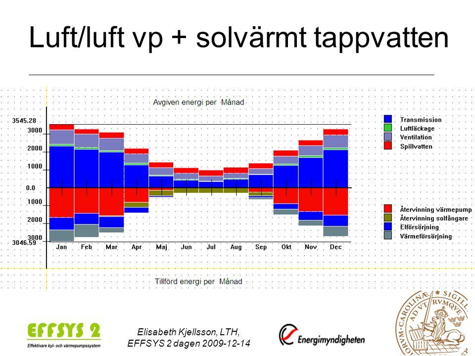 Luft/luft vp + solvärmt tappvatten