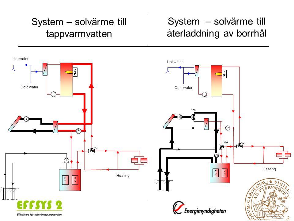 System – solvärme till tappvarmvatten